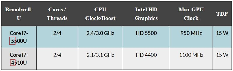 Intel-Core-i7-5500U-vs-Intel-Core-i7-4510U