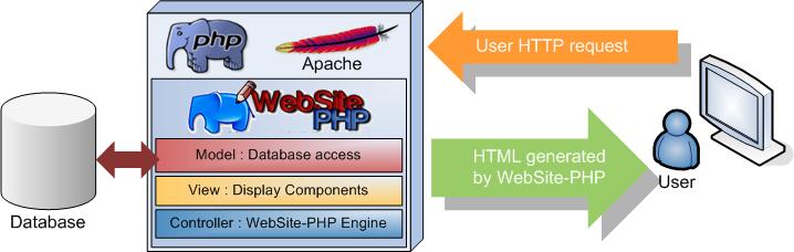 Esquema PHP